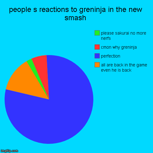 people s reactions to greninja in the new smash | all are back in the game even he is back, perfection, cmon why greninja, please sakurai no | image tagged in funny,pie charts | made w/ Imgflip pie chart maker
