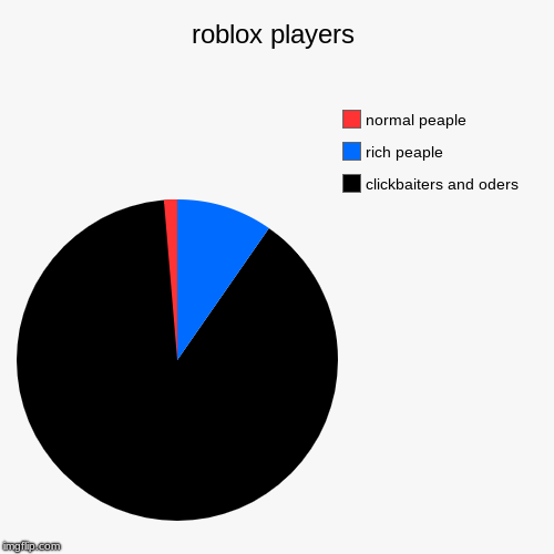 roblox players | clickbaiters and oders, rich peaple, normal peaple | image tagged in funny,pie charts | made w/ Imgflip pie chart maker
