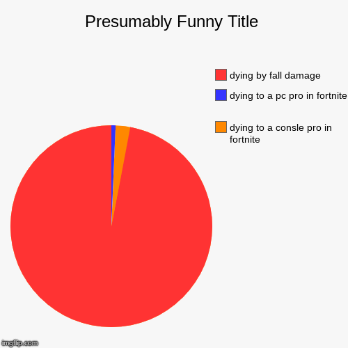 dying to a consle pro in fortnite, dying to a pc pro in fortnite , dying by fall damage | image tagged in funny,pie charts | made w/ Imgflip pie chart maker