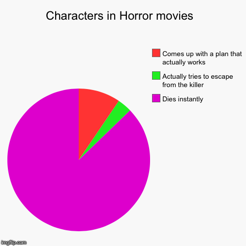 Characters in Horror movies  | Dies instantly , Actually tries to escape from the killer, Comes up with a plan that actually works | image tagged in funny,pie charts | made w/ Imgflip pie chart maker