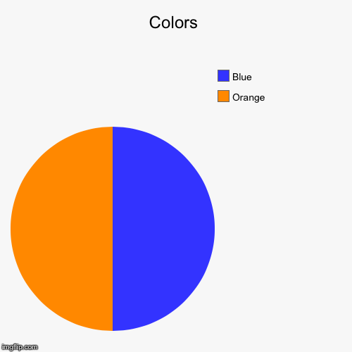 Colors | Orange, Blue | image tagged in funny,pie charts | made w/ Imgflip pie chart maker