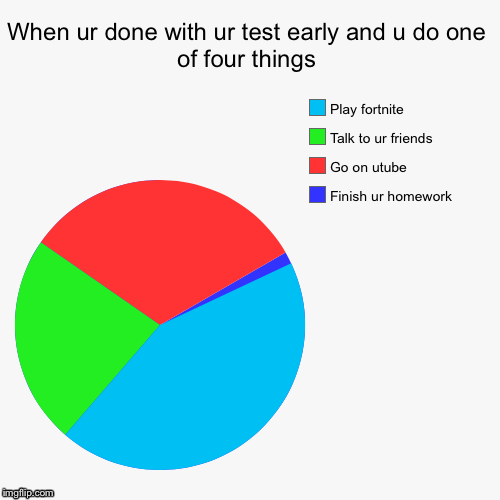 When ur done with ur test early and u do one of four things | Finish ur homework , Go on utube, Talk to ur friends , Play fortnite | image tagged in funny,pie charts,finished | made w/ Imgflip chart maker