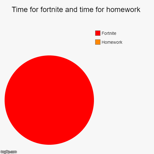 Time for fortnite and time for homework | Homework, Fortnite | image tagged in funny,pie charts | made w/ Imgflip chart maker