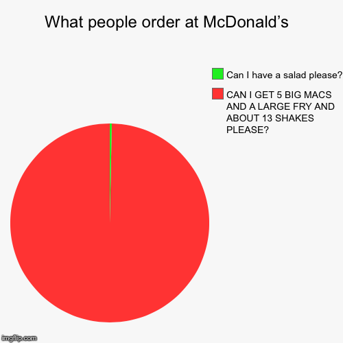 What people order at McDonald's  | CAN I GET 5 BIG MACS AND A LARGE FRY AND ABOUT 13 SHAKES PLEASE?, Can I have a salad please? | image tagged in funny,pie charts | made w/ Imgflip pie chart maker