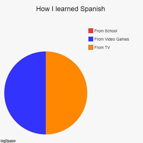 How I Learned Spanish | How I learned Spanish | From TV, From Video Games, From School | image tagged in pie charts,joeysworldtour,memes,funny memes,school,spanish | made w/ Imgflip chart maker