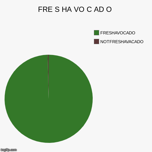 Fre S Ha Vo C Ad O Notfreshavacado Freshavocado Image Tagged In Funny