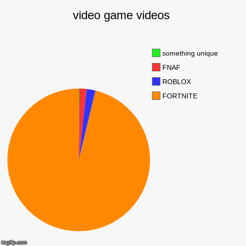 Nobody is unique anymore | video game videos | FORTNITE, ROBLOX, FNAF, something unique | image tagged in funny,pie charts,fortnite,roblox,fnaf | made w/ Imgflip pie chart maker