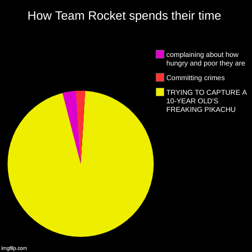 How Team Rocket spends their time | TRYING TO CAPTURE A 10-YEAR OLD'S FREAKING PIKACHU, Committing crimes, complaining about how hungry and  | image tagged in funny,pie charts | made w/ Imgflip pie chart maker