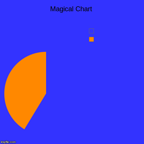 Magical Chart |  , | image tagged in funny,pie charts | made w/ Imgflip chart maker