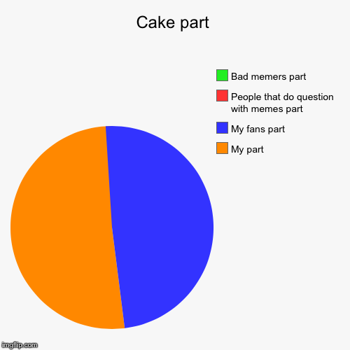 Cake part | My part, My fans part, People that do question with memes part, Bad memers part | image tagged in funny,pie charts | made w/ Imgflip chart maker