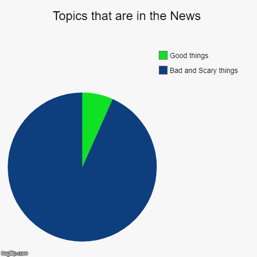 Topics that are in the News | Bad and Scary things, Good things | image tagged in funny,pie charts | made w/ Imgflip pie chart maker