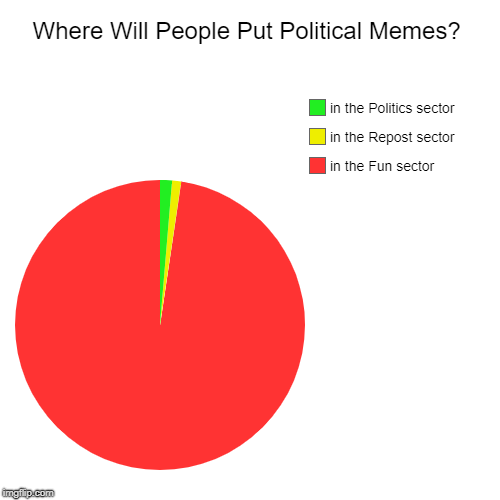 are people even gonna use the fun/politics/repost thing | Where Will People Put Political Memes? | in the Fun sector, in the Repost sector, in the Politics sector | image tagged in funny,pie charts,memes,fun,politics,repost | made w/ Imgflip pie chart maker