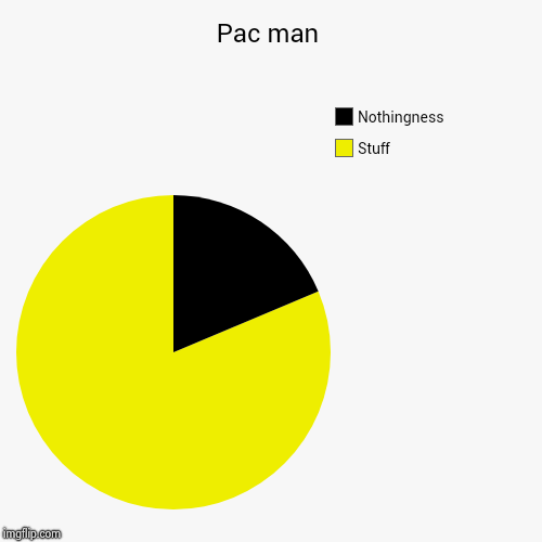 Pac man | Stuff, Nothingness | image tagged in funny,pie charts | made w/ Imgflip pie chart maker