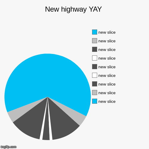 A bit of aan editing I think while stripes are better | New highway YAY | | image tagged in funny,pie charts,road,highway,lol,art | made w/ Imgflip pie chart maker