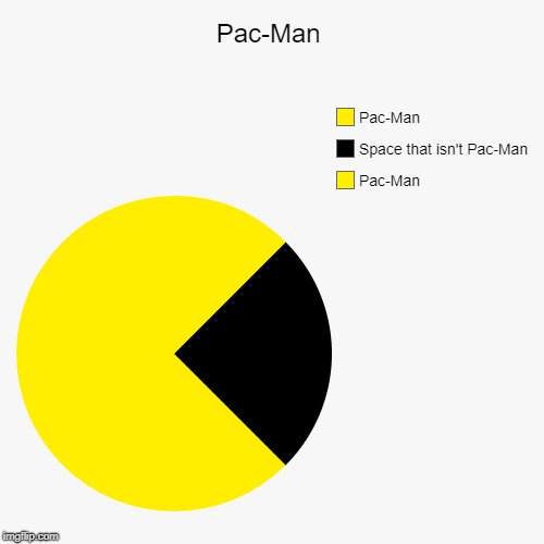 I bet this hasn't been done before | Pac-Man | Pac-Man, Space that isn't Pac-Man, Pac-Man | image tagged in funny,pie charts,pacman | made w/ Imgflip chart maker