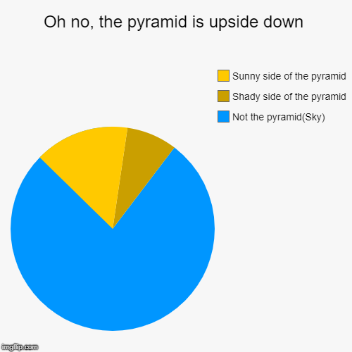 Oh no, the pyramid is upside down | Not the pyramid(Sky), Shady side of the pyramid, Sunny side of the pyramid | image tagged in funny,pie charts | made w/ Imgflip pie chart maker