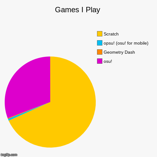 Games I Play | osu!, Geometry Dash, opsu! (osu! for mobile), Scratch | image tagged in funny,pie charts | made w/ Imgflip chart maker