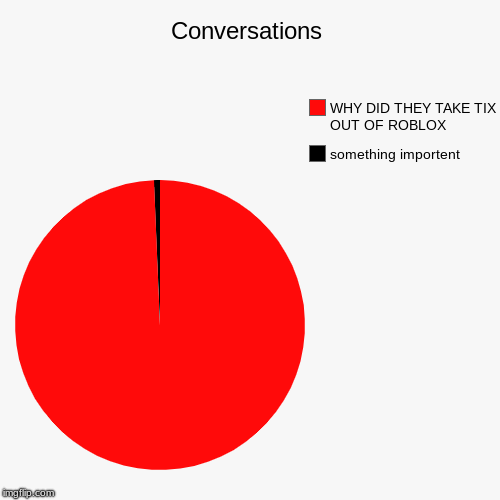 Conversations | something importent, WHY DID THEY TAKE TIX OUT OF ROBLOX | image tagged in funny,pie charts | made w/ Imgflip chart maker