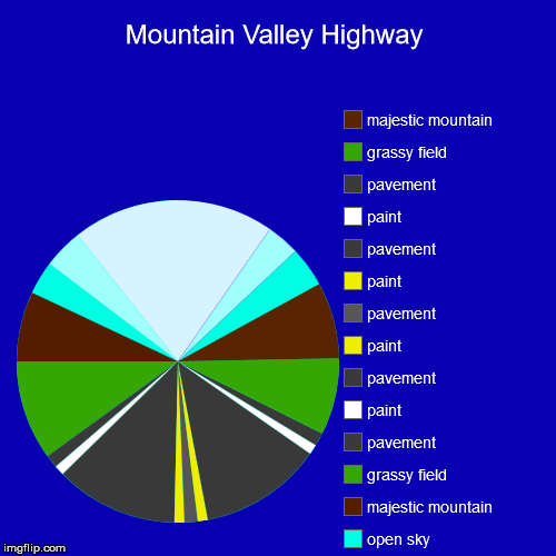 Mountain Valley Highway | open sky, open sky, open sky, open sky, open sky, majestic mountain, grassy field, pavement, paint, pavement, pain | image tagged in funny,pie charts,memes,fun,bob ross,dank memes | made w/ Imgflip chart maker