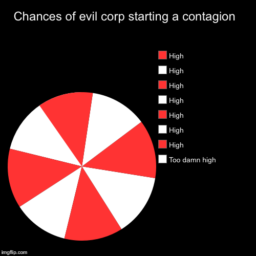 Chances of evil corp starting a contagion  | Too damn high, High, High, High, High, High, High, High | image tagged in funny,pie charts,resident evil,t virus,company logo | made w/ Imgflip chart maker