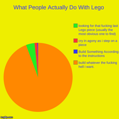 who agrees eh? also dont mark nsfw or i will curse you with downvotes | What People Actually Do With Lego | build whatever the f**king hell i want., Build Something According to the instructions, cry in agony as  | image tagged in funny,pie charts,do not mark nsfw,lego,agony | made w/ Imgflip pie chart maker
