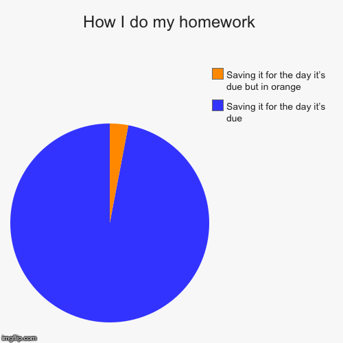 How I do my homework | Saving it for the day it's due, Saving it for the day it's due but in orange | image tagged in funny,pie charts | made w/ Imgflip chart maker