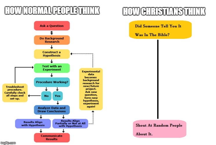 Normal vs christian | HOW NORMAL PEOPLE THINK HOW CHRISTIANS THINK | image tagged in christianity,jesus,science,bible,chart,educational | made w/ Imgflip meme maker