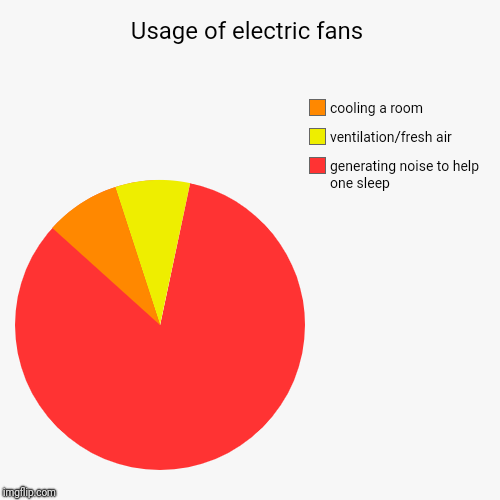 Usage of electric fans | generating noise to help one sleep, ventilation/fresh air, cooling a room | image tagged in funny,pie charts,funny memes,fans | made w/ Imgflip chart maker