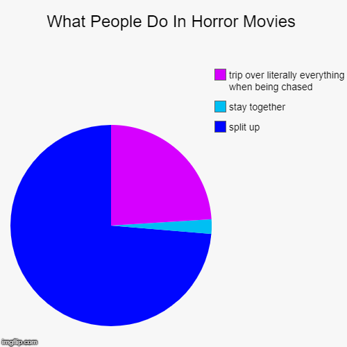 What People Do In Horror Movies | What People Do In Horror Movies | split up, stay together, trip over literally everything when being chased | image tagged in funny,pie charts | made w/ Imgflip chart maker
