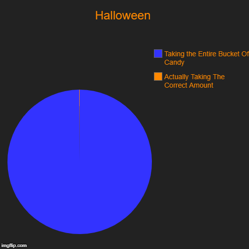 Halloween | Actually Taking The Correct Amount, Taking the Entire Bucket Of Candy | image tagged in funny,pie charts | made w/ Imgflip pie chart maker