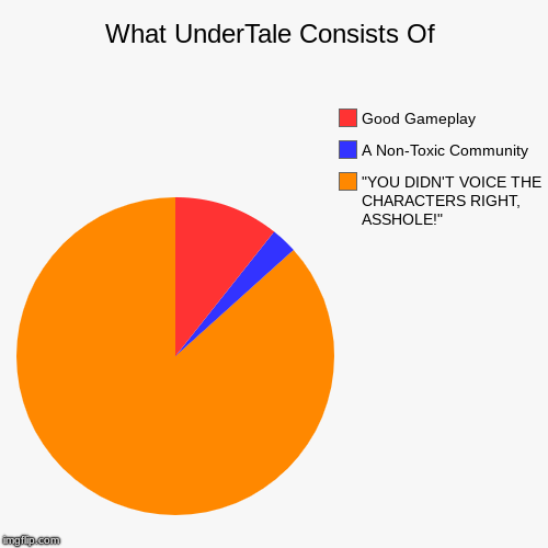 "What UnderTale Consists Of | ""YOU DIDN'T VOICE THE CHARACTERS RIGHT, ASSHOLE!"", A Non-Toxic Community, Good Gameplay 