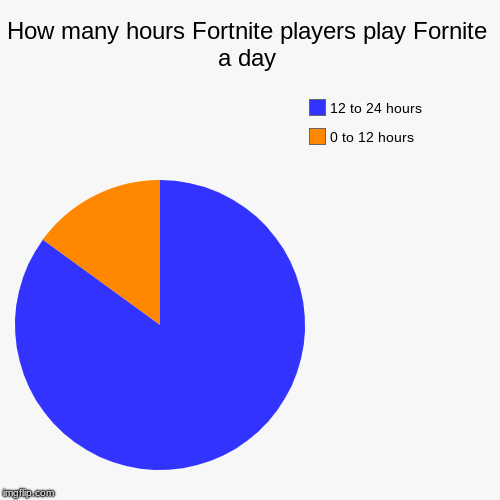 how many hours fortnite players play fornite a day 0 to 12 hours 12 - how many hours i have in fortnite