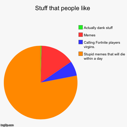 Stuff that people like | Stupid memes that will die within a day, Calling Fortnite players virgins., Memes, Actually dank stuff | image tagged in funny,pie charts | made w/ Imgflip chart maker