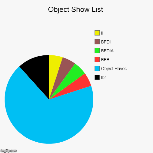 Object Show List | II2, Object Havoc, BFB, BFDIA, BFDI, II | image tagged in funny,pie charts | made w/ Imgflip chart maker
