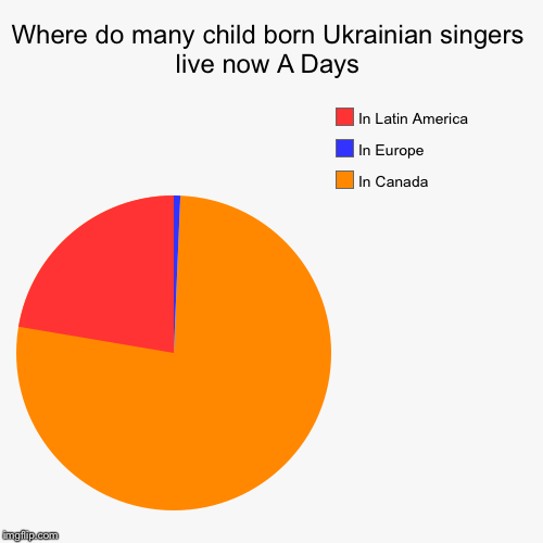 Where do many child born Ukrainian singers live now A Days | In Canada, In Europe, In Latin America | image tagged in funny,pie charts,latin,america,canada,ukraine | made w/ Imgflip pie chart maker