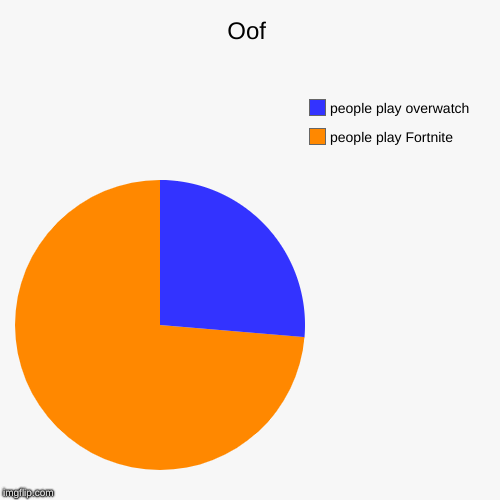 Oof | people play Fortnite , people play overwatch | image tagged in funny,pie charts,fortnite,overwatch | made w/ Imgflip chart maker