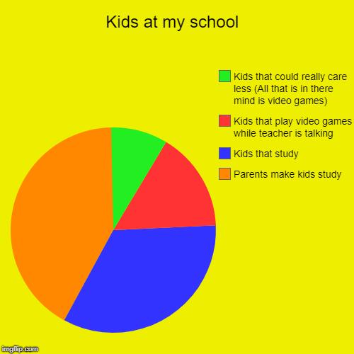 Kids At My School Pas Make Study That