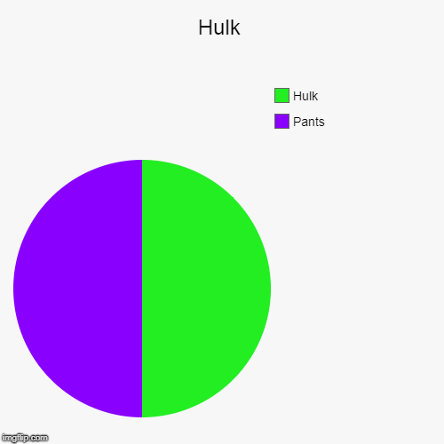 Hulk | Pants, Hulk | image tagged in funny,pie charts | made w/ Imgflip pie chart maker
