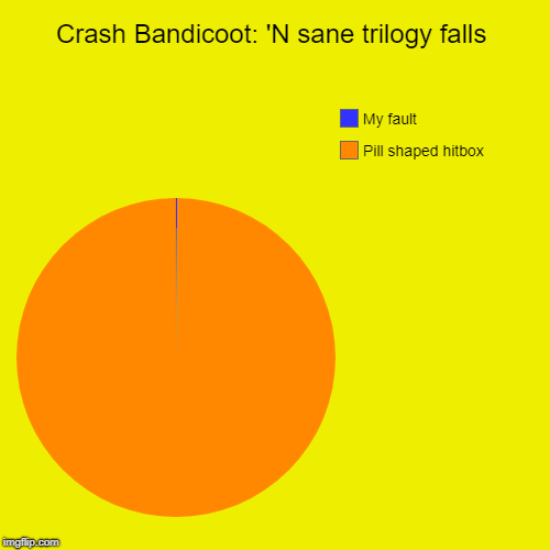 Really, if you play the game you know what I mean lol | Crash Bandicoot: 'N sane trilogy falls | Pill shaped hitbox, My fault | image tagged in funny,pie charts | made w/ Imgflip chart maker