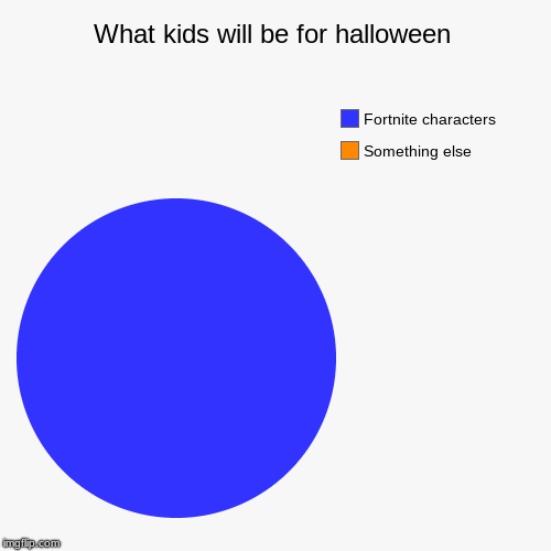 What kids will be for halloween | Something else, Fortnite characters | image tagged in funny,pie charts | made w/ Imgflip chart maker