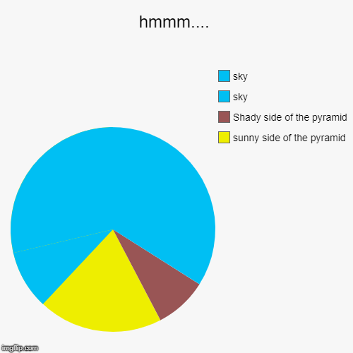 hmmm.... | sunny side of the pyramid, Shady side of the pyramid , sky, sky | image tagged in funny,pie charts | made w/ Imgflip pie chart maker