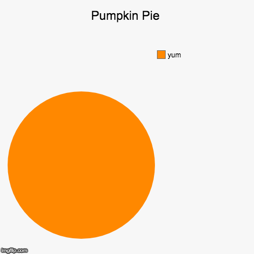 Pumpkin Pie | yum | image tagged in funny,pie charts | made w/ Imgflip pie chart maker