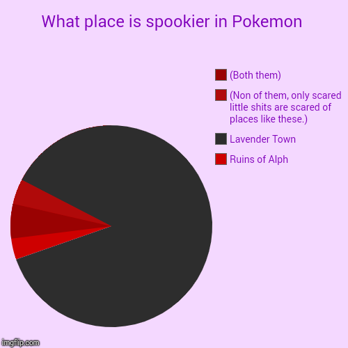 What place is spookier in Pokemon | Ruins of Alph, Lavender Town, (Non of them, only scared little shits are scared of places like these.),  | image tagged in funny,pie charts | made w/ Imgflip chart maker