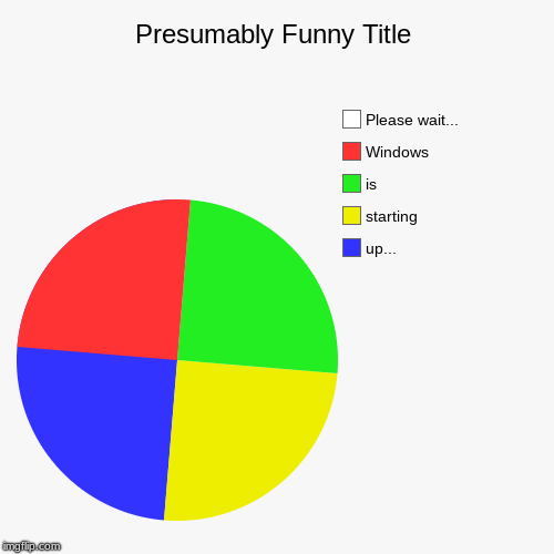 up..., starting, is, Windows, Please wait... | image tagged in funny,pie charts | made w/ Imgflip pie chart maker