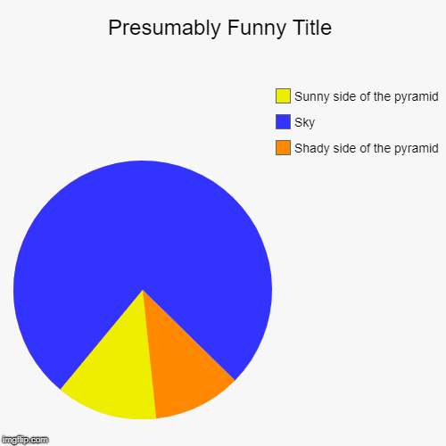 Shady side of the pyramid, Sky, Sunny side of the pyramid | image tagged in funny,pie charts | made w/ Imgflip chart maker