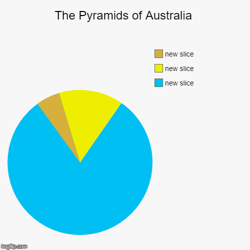 A Pyramid of Australia. | The Pyramids of Australia | | image tagged in pyramids,meanwhile in australia | made w/ Imgflip chart maker
