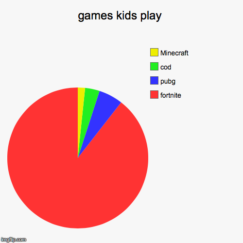 games kids play | fortnite, pubg, cod, Minecraft | image tagged in funny,pie charts | made w/ Imgflip pie chart maker