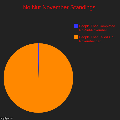No Nut November Standings | People That Failed On November 1st, People That Completed No-Nut-November | image tagged in funny,pie charts | made w/ Imgflip chart maker