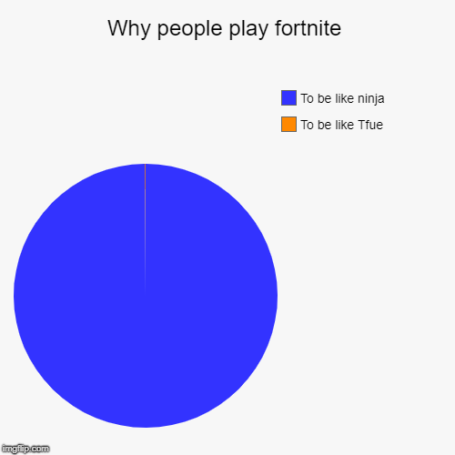 Why people play fortnite | To be like Tfue, To be like ninja | image tagged in funny,pie charts | made w/ Imgflip chart maker