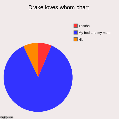 Drake loves whom chart | kiki, My bed and my mom, 'reesha | image tagged in funny,pie charts | made w/ Imgflip chart maker